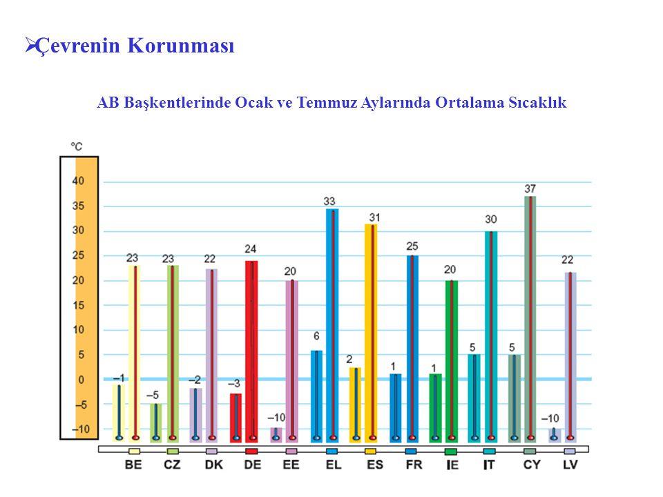 AB Başkentlerinde Ocak ve Temmuz Aylarında Ortalama Sıcaklık