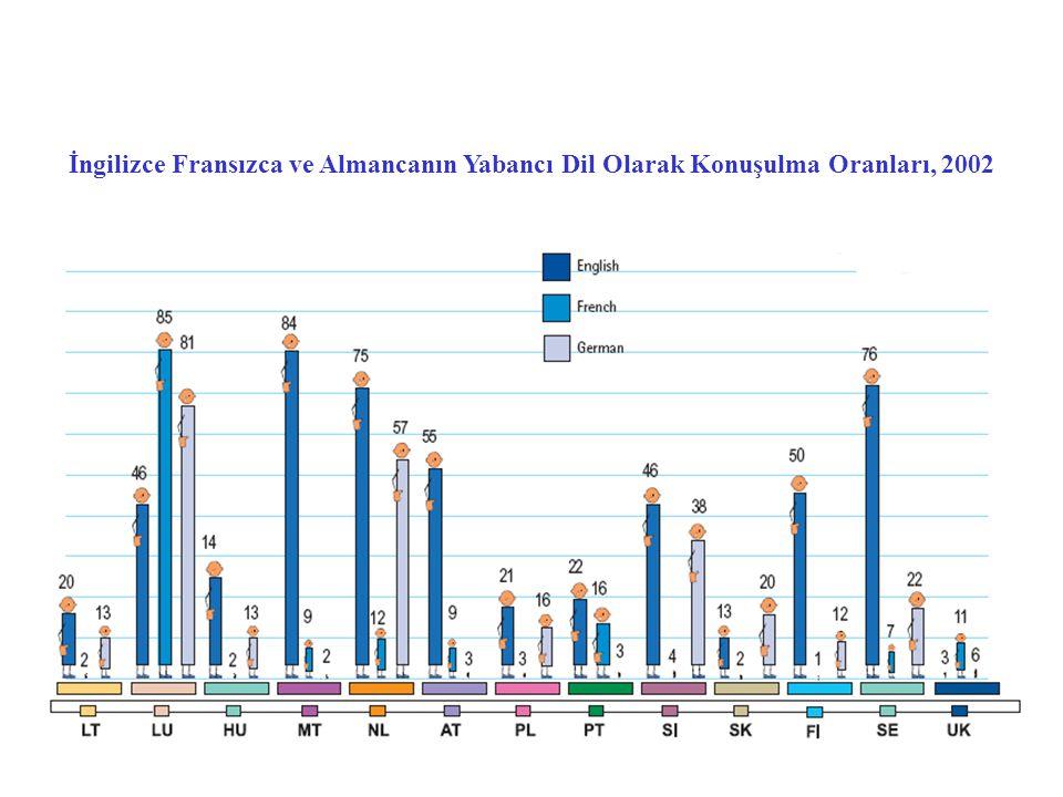İngilizce Fransızca ve Almancanın Yabancı Dil Olarak Konuşulma Oranları, 2002