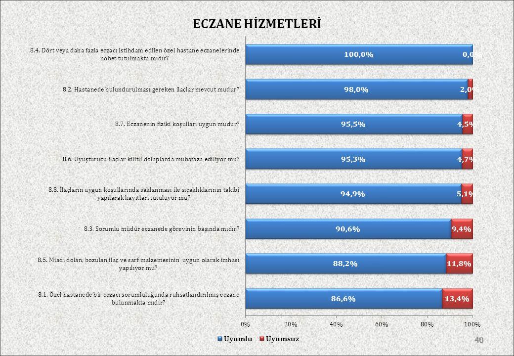 ECZANE HİZMETLERİ