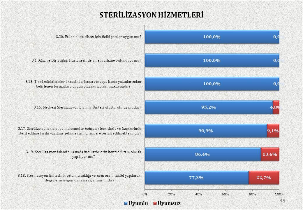 STERİLİZASYON HİZMETLERİ