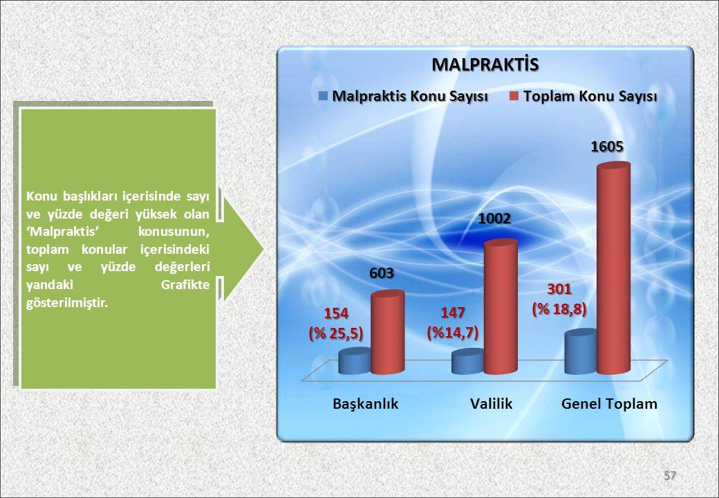 Konu başlıkları içerisinde sayı ve yüzde değeri yüksek olan 'Malpraktis' konusunun, toplam konular içerisindeki sayı ve yüzde değerleri yandaki Grafikte gösterilmiştir.