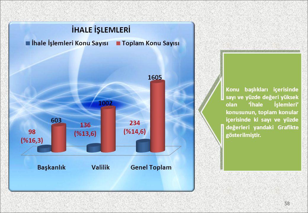 Konu başlıkları içerisinde sayı ve yüzde değeri yüksek olan 'İhale İşlemleri' konusunun, toplam konular içerisinde ki sayı ve yüzde değerleri yandaki Grafikte gösterilmiştir.