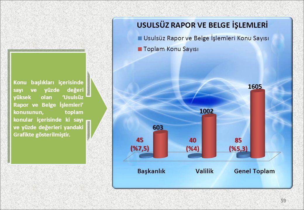 Konu başlıkları içerisinde sayı ve yüzde değeri yüksek olan 'Usulsüz Rapor ve Belge İşlemleri' konusunun, toplam konular içerisinde ki sayı ve yüzde değerleri yandaki Grafikte gösterilmiştir.