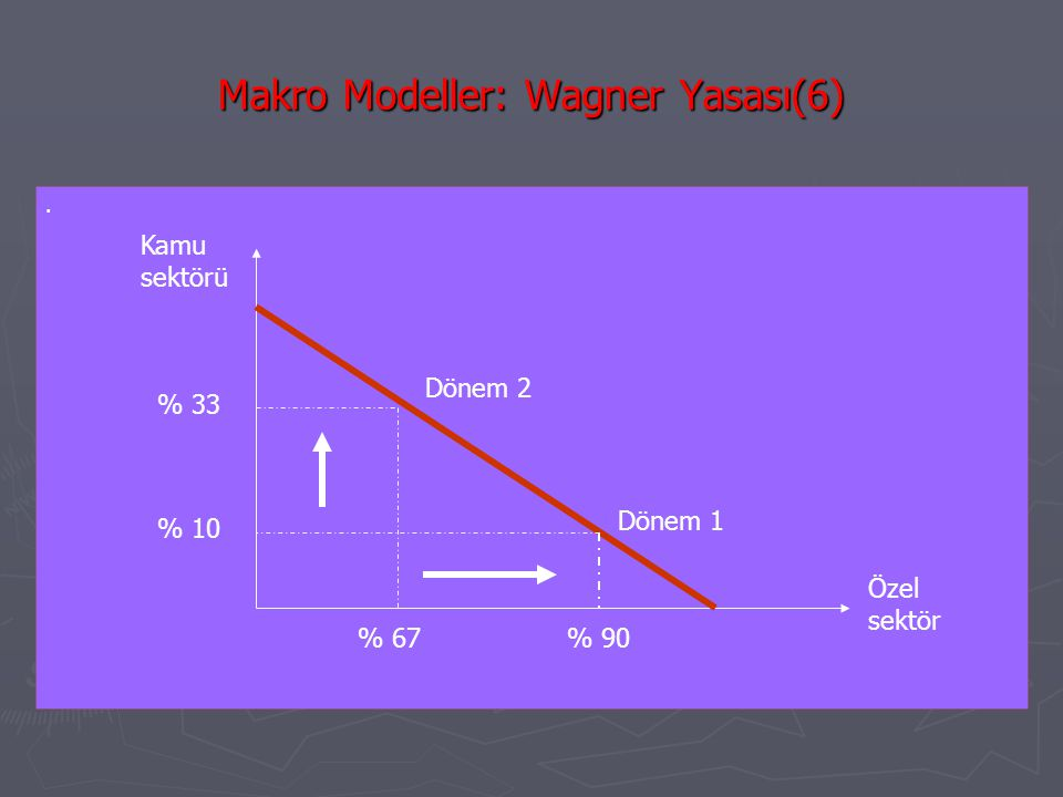 Makro Modeller: Wagner Yasası(6)
