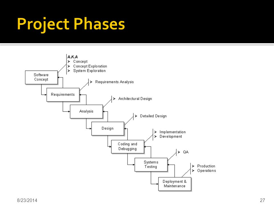 Project Phases 4/6/2017