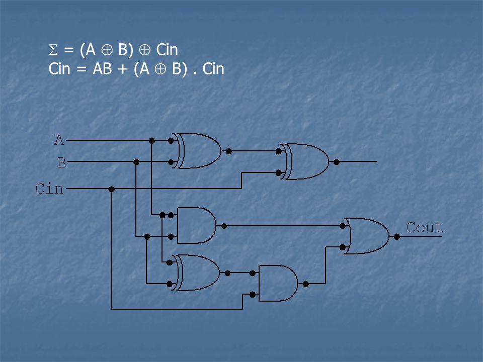  = (A  B)  Cin Cin = AB + (A  B) . Cin