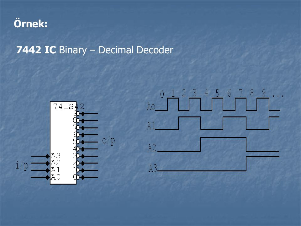 Örnek: 7442 IC Binary – Decimal Decoder