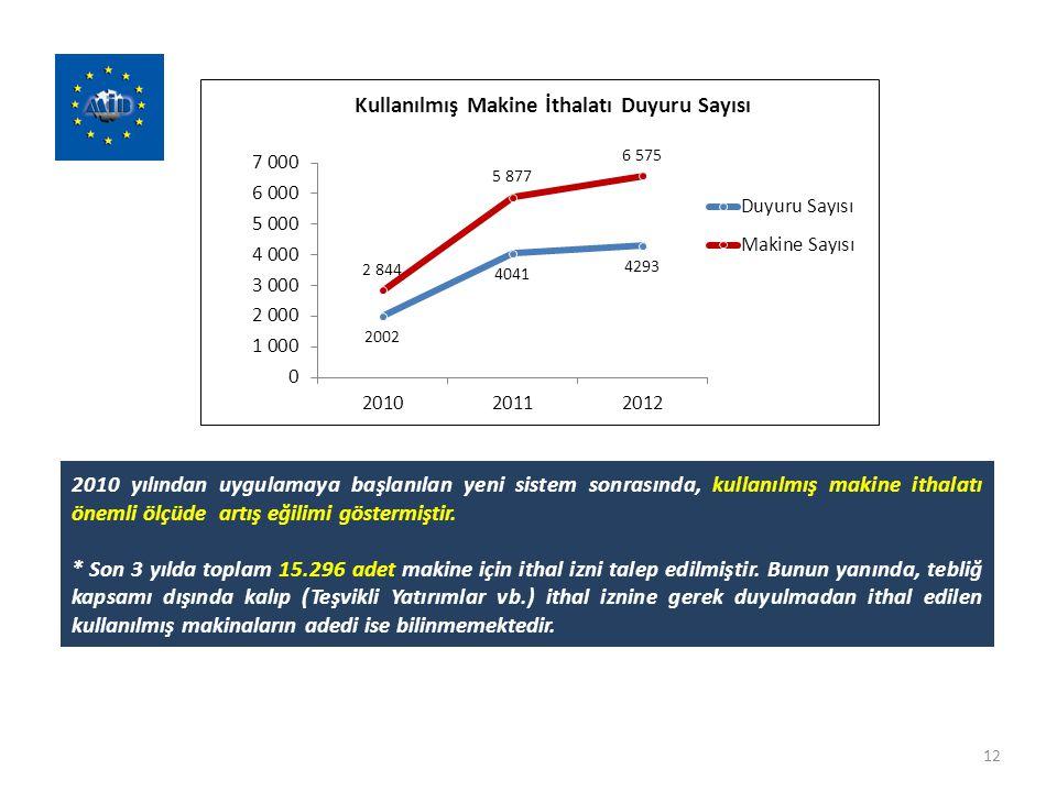 2010 yılından uygulamaya başlanılan yeni sistem sonrasında, kullanılmış makine ithalatı önemli ölçüde artış eğilimi göstermiştir.