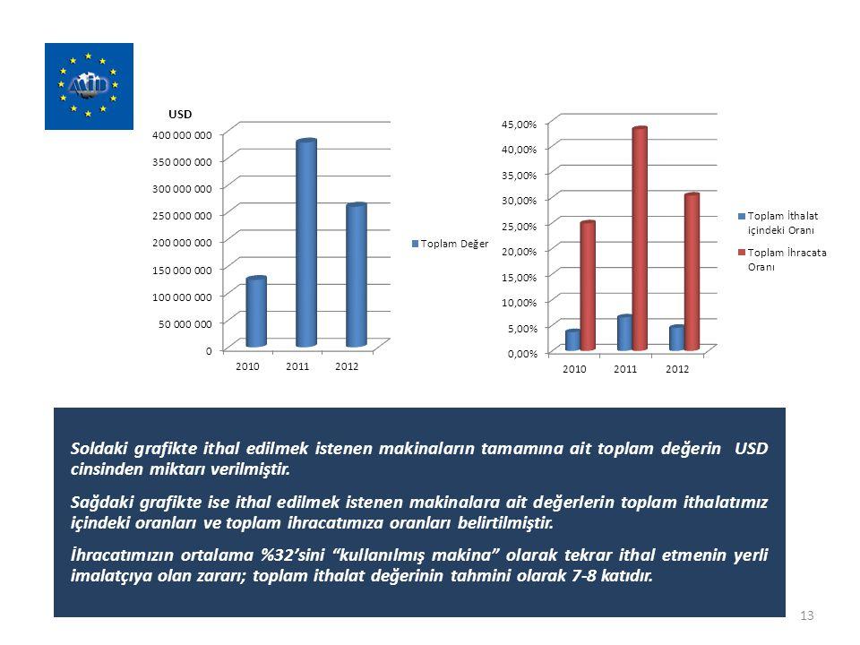 Soldaki grafikte ithal edilmek istenen makinaların tamamına ait toplam değerin USD cinsinden miktarı verilmiştir.