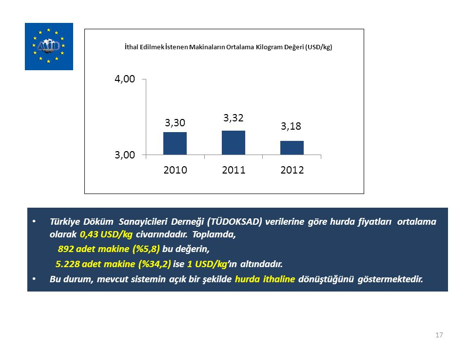 Türkiye Döküm Sanayicileri Derneği (TÜDOKSAD) verilerine göre hurda fiyatları ortalama olarak 0,43 USD/kg civarındadır. Toplamda,