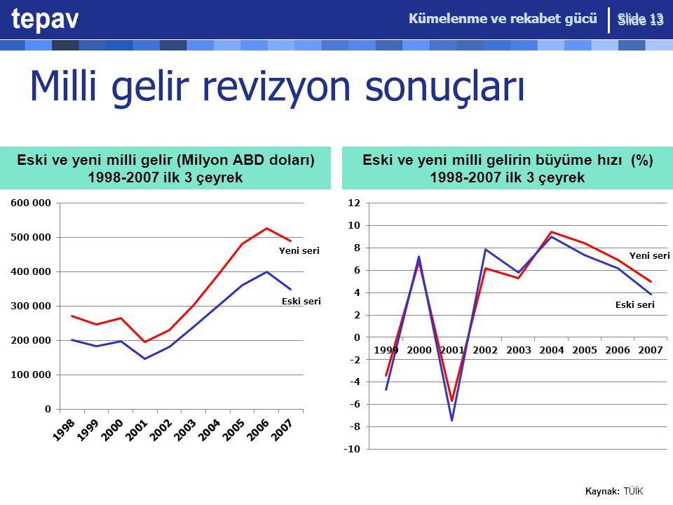 Milli gelir revizyon sonuçları