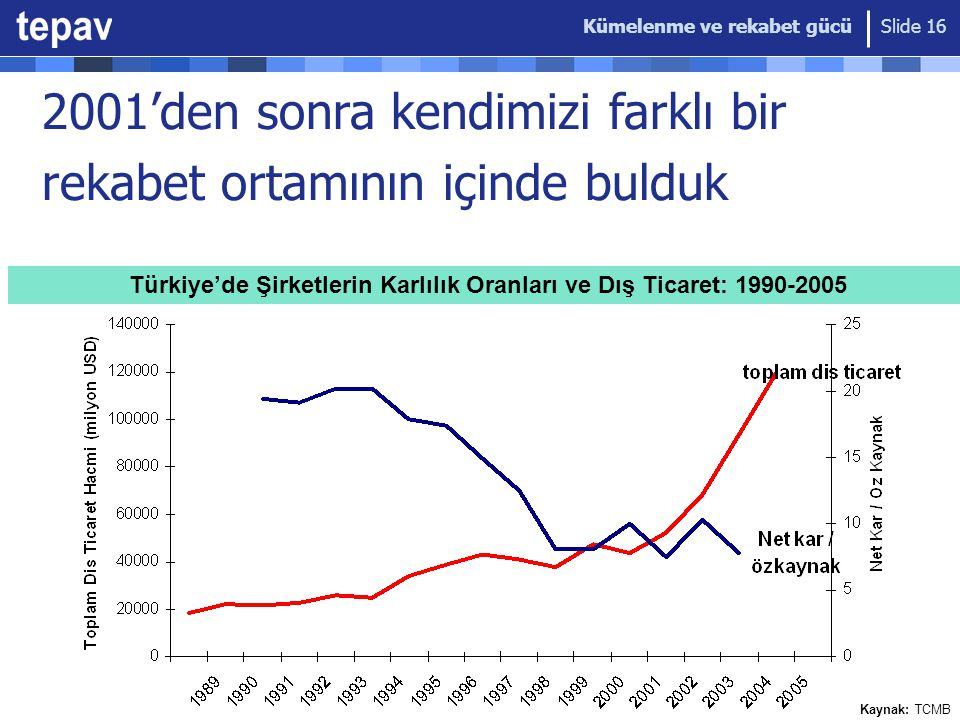 Türkiye'de Şirketlerin Karlılık Oranları ve Dış Ticaret: 1990-2005