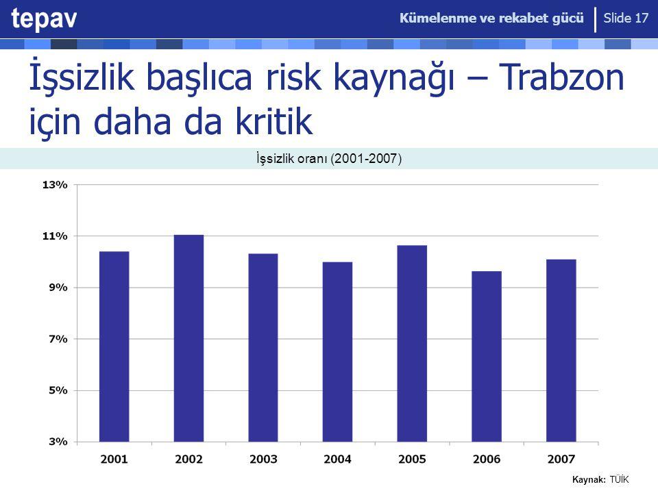 İşsizlik başlıca risk kaynağı – Trabzon için daha da kritik