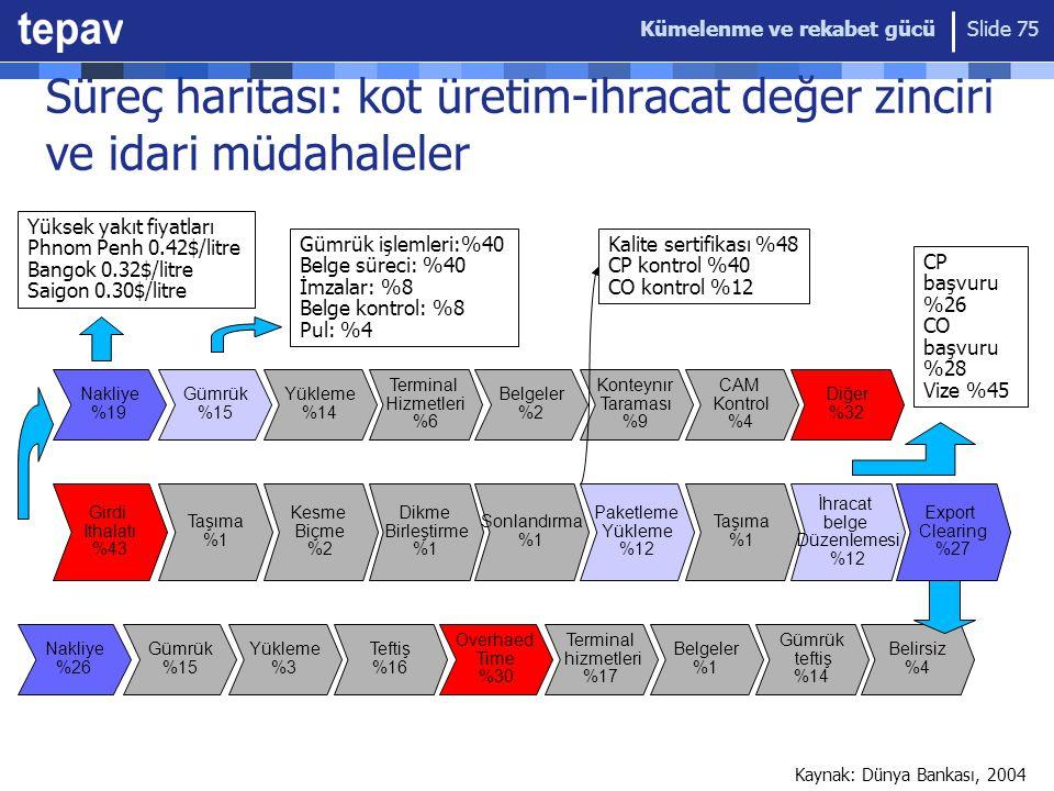 Süreç haritası: kot üretim-ihracat değer zinciri ve idari müdahaleler