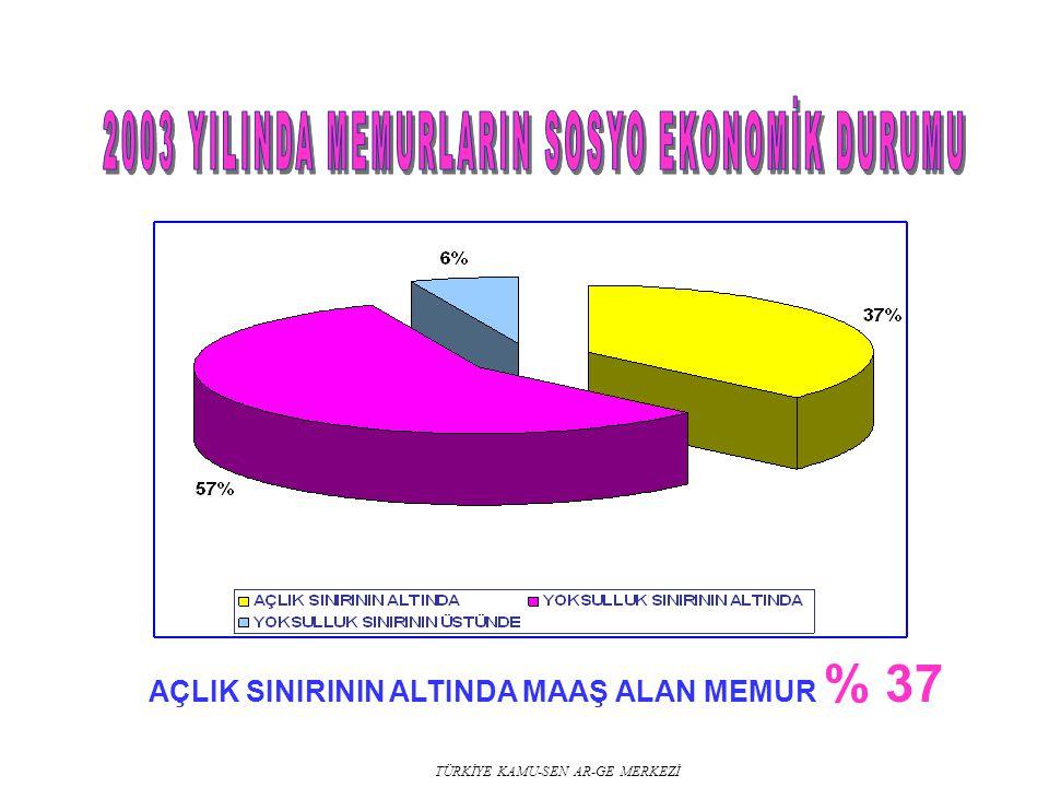 AÇLIK SINIRININ ALTINDA MAAŞ ALAN MEMUR % 37