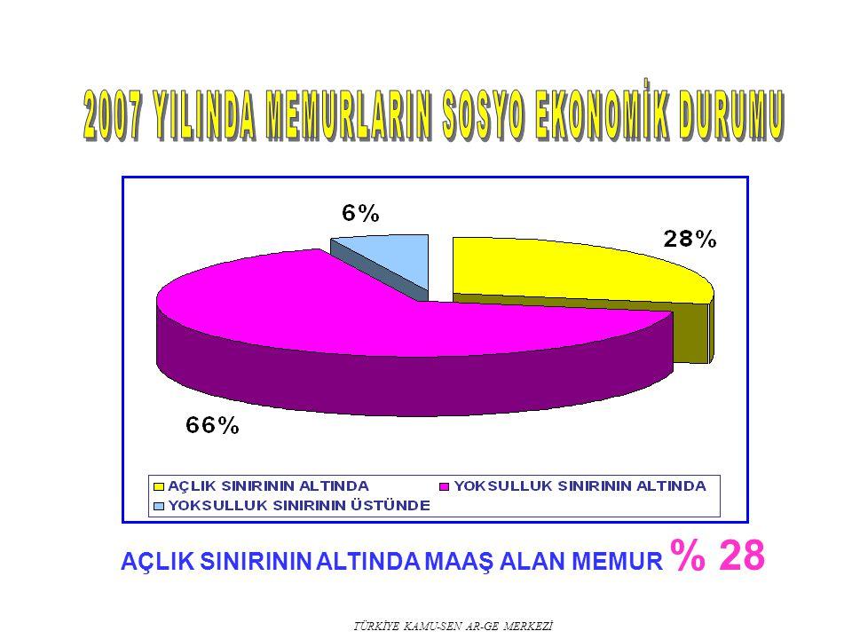 AÇLIK SINIRININ ALTINDA MAAŞ ALAN MEMUR % 28