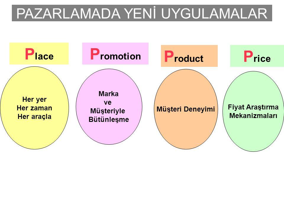 PAZARLAMADA YENİ UYGULAMALAR