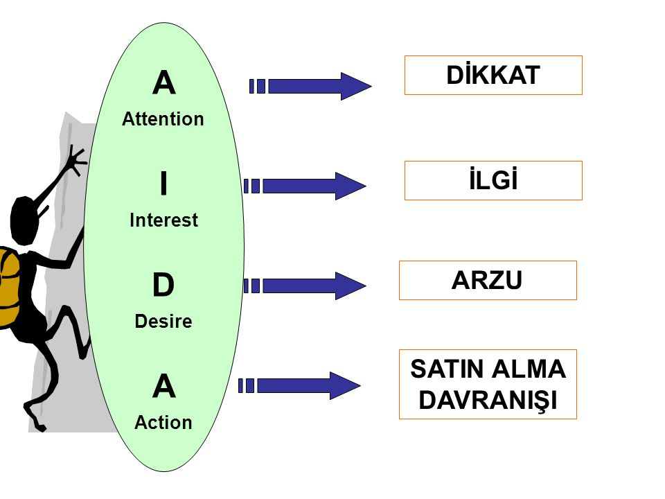 A I D DİKKAT İLGİ ARZU SATIN ALMA DAVRANIŞI Attention Interest Desire
