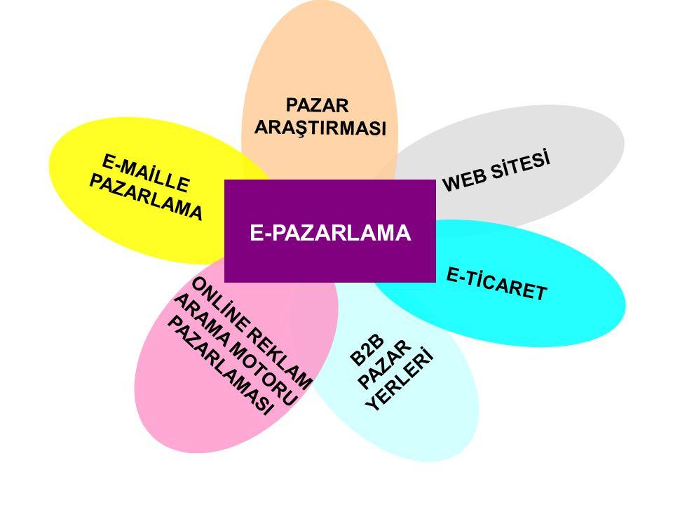 E-PAZARLAMA PAZAR ARAŞTIRMASI WEB SİTESİ E-MAİLLE PAZARLAMA E-TİCARET