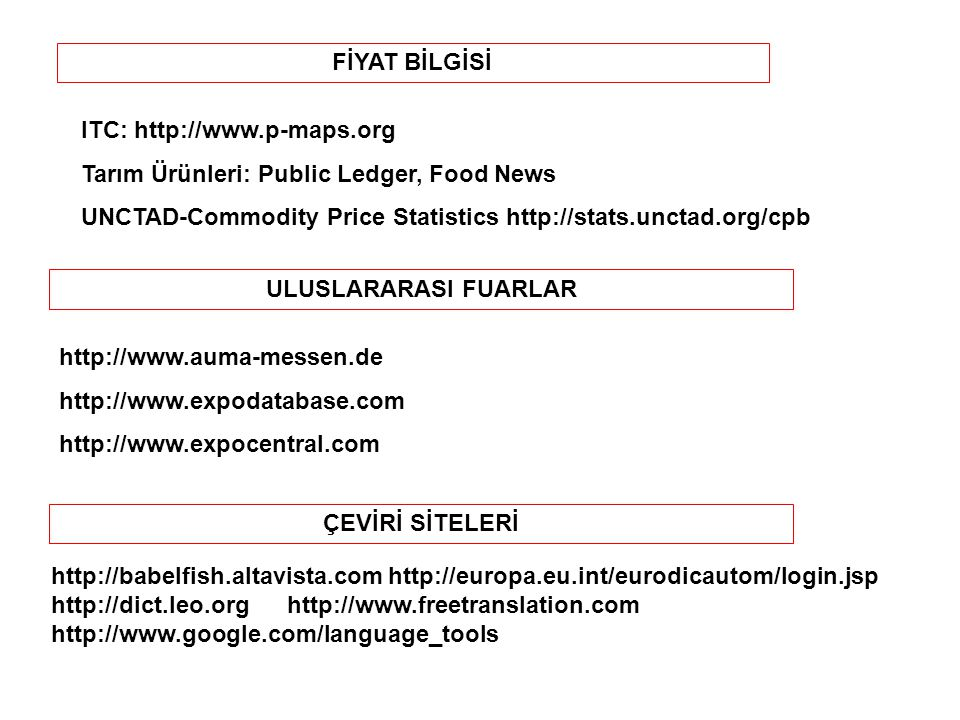 FİYAT BİLGİSİ ITC: http://www.p-maps.org. Tarım Ürünleri: Public Ledger, Food News. UNCTAD-Commodity Price Statistics http://stats.unctad.org/cpb.