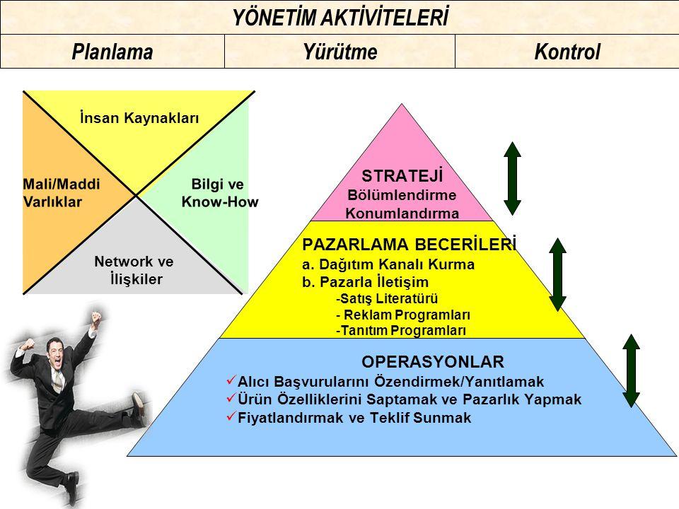 Planlama Yürütme Kontrol YÖNETİM AKTİVİTELERİ