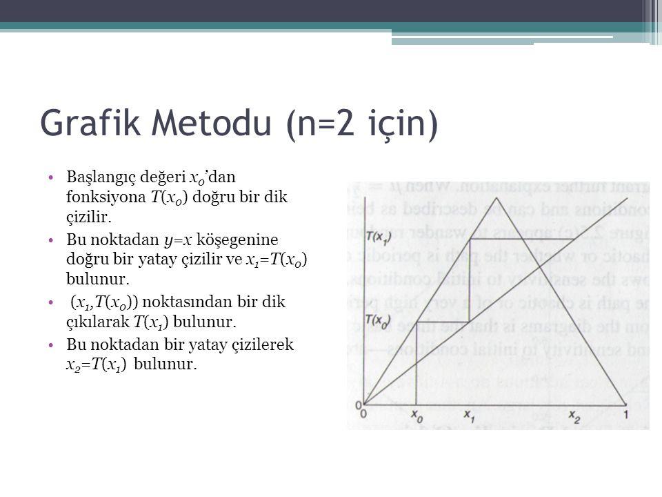 Grafik Metodu (n=2 için)