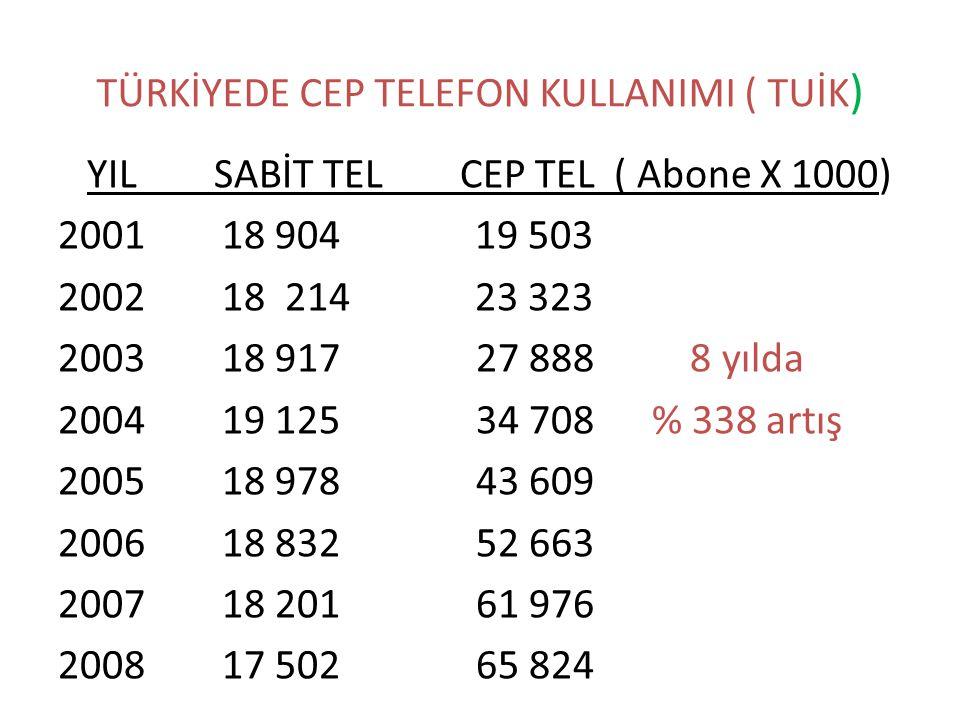 TÜRKİYEDE CEP TELEFON KULLANIMI ( TUİK)