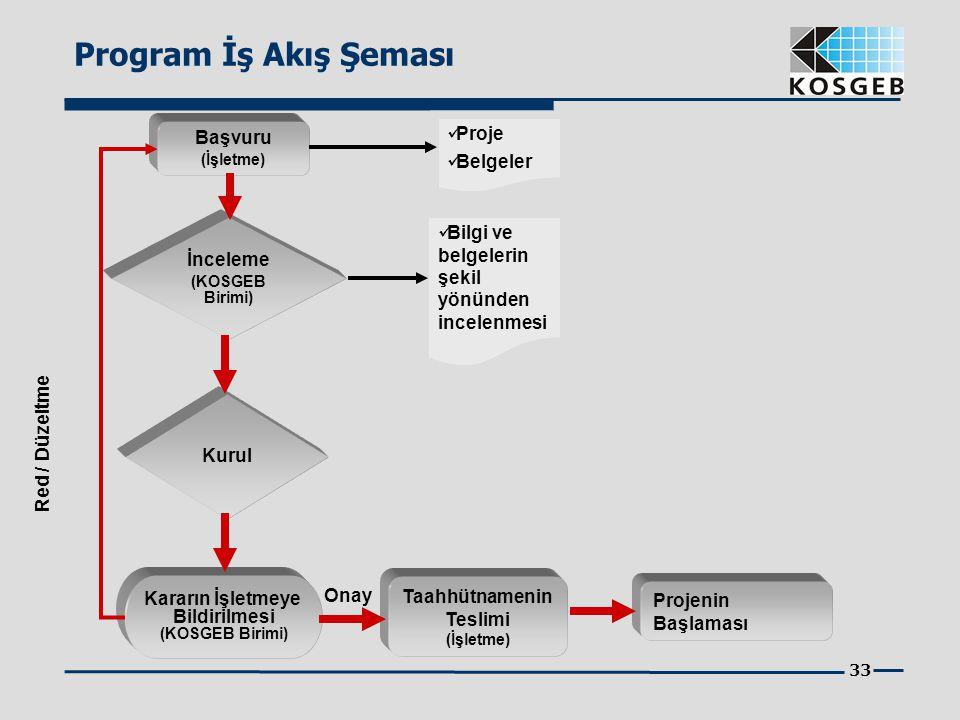 Program İş Akış Şeması Başvuru Proje Belgeler İnceleme
