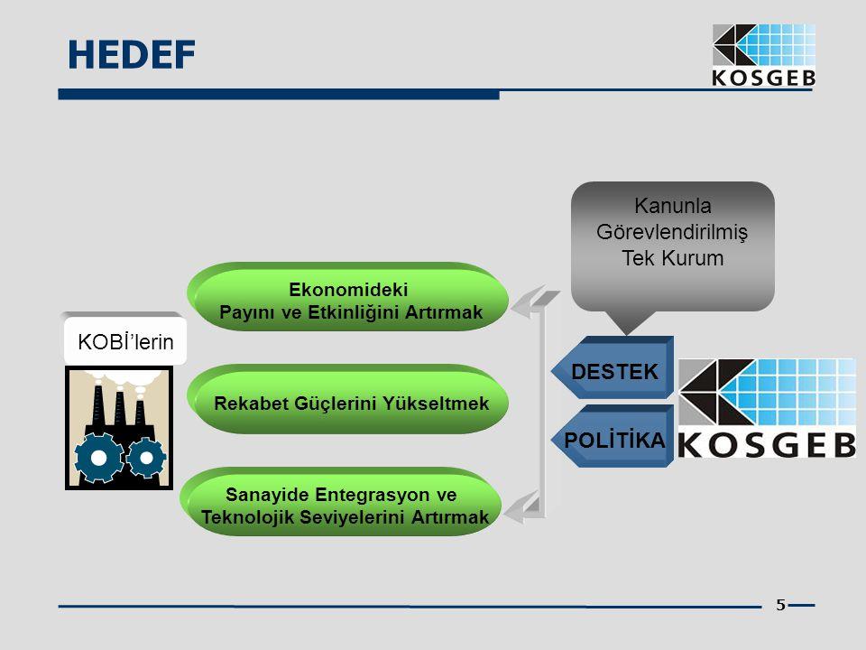 HEDEF Kanunla Görevlendirilmiş Tek Kurum KOBİ'lerin DESTEK POLİTİKA