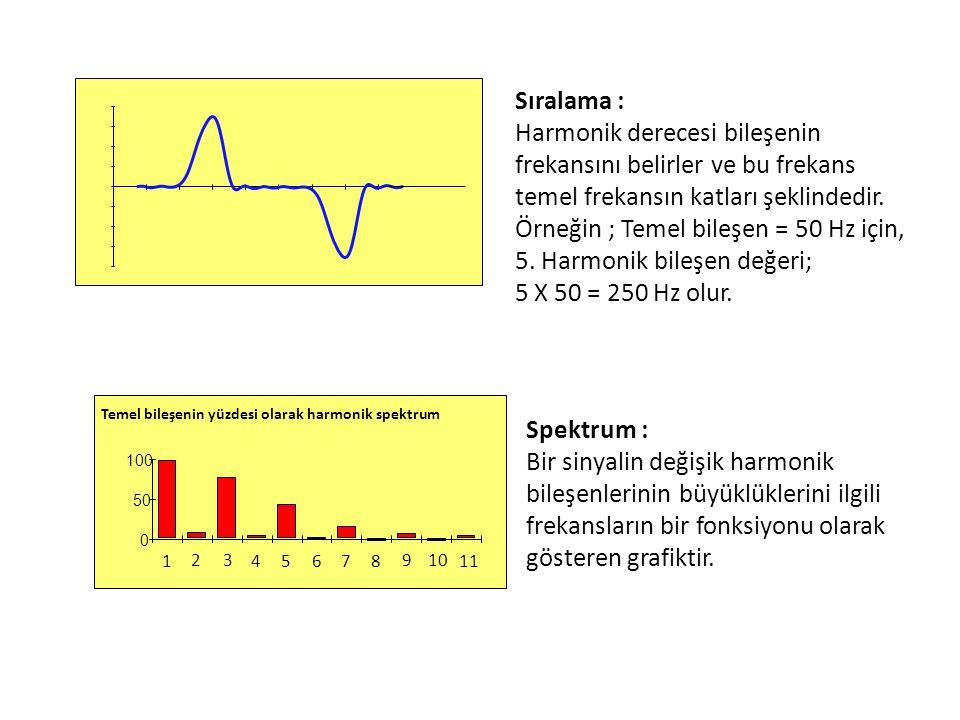 Örneğin ; Temel bileşen = 50 Hz için, 5. Harmonik bileşen değeri;