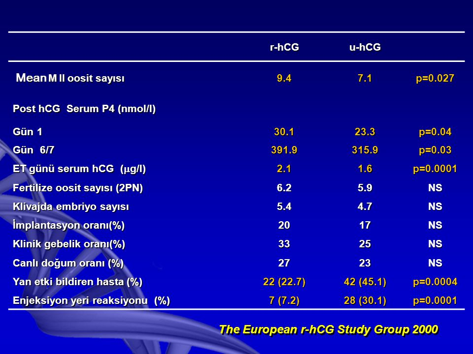 The European r-hCG Study Group 2000
