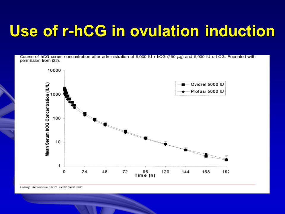 Use of r-hCG in ovulation induction