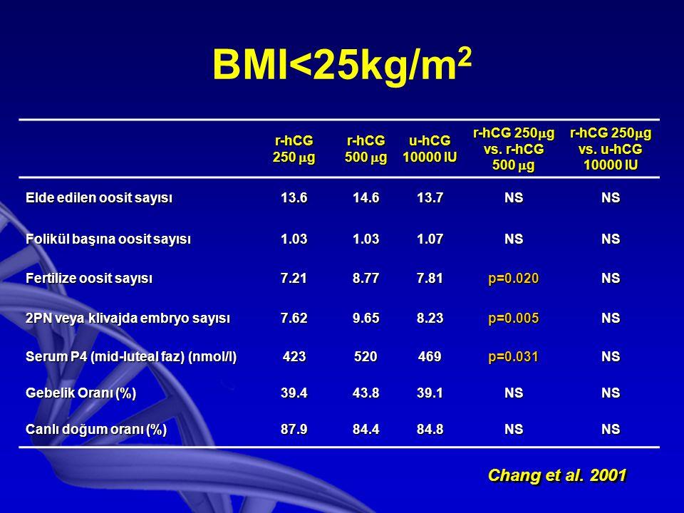 BMI<25kg/m2 Chang et al. 2001 r-hCG 250 g 500 g u-hCG 10000 IU