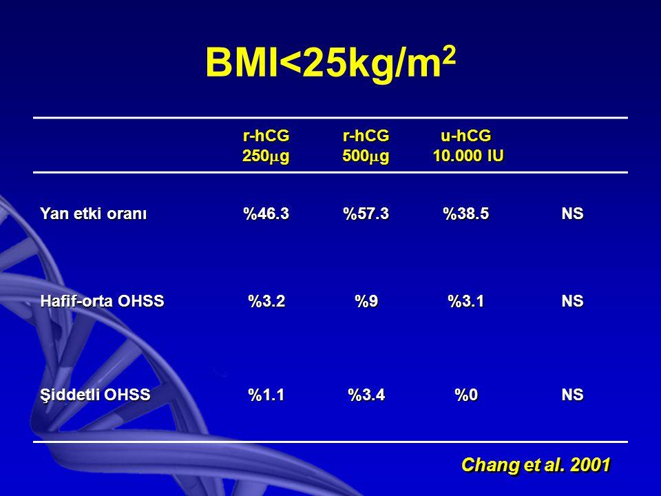 BMI<25kg/m2 Chang et al. 2001 r-hCG 250g 500g u-hCG 10.000 IU