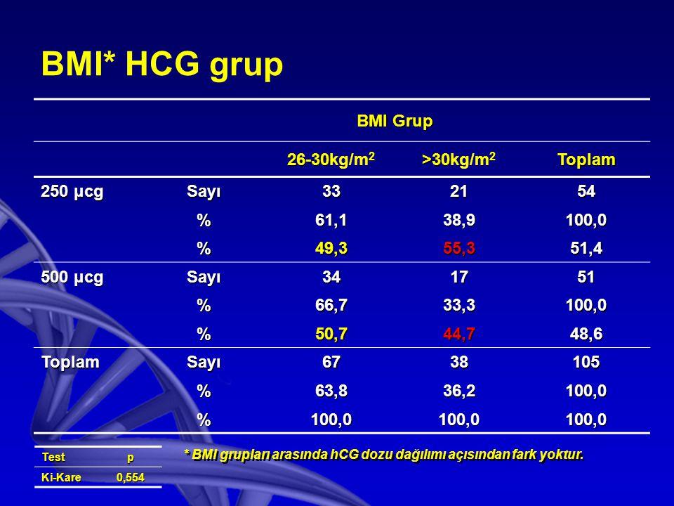 BMI* HCG grup BMI Grup 26-30kg/m2 >30kg/m2 Toplam 250 μcg Sayı 33