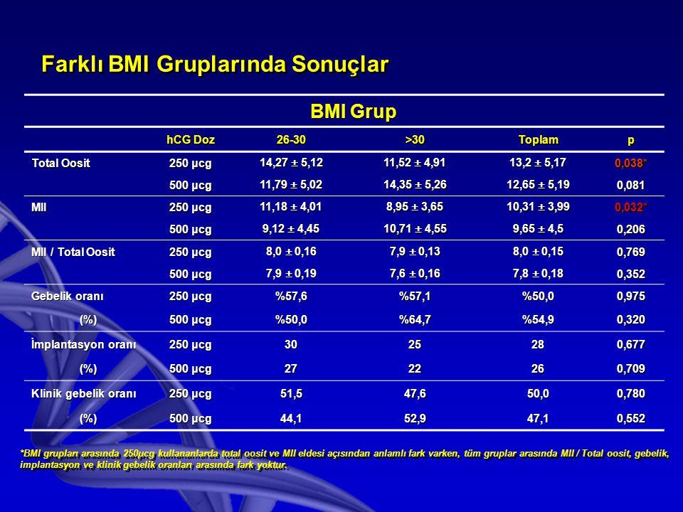 Farklı BMI Gruplarında Sonuçlar