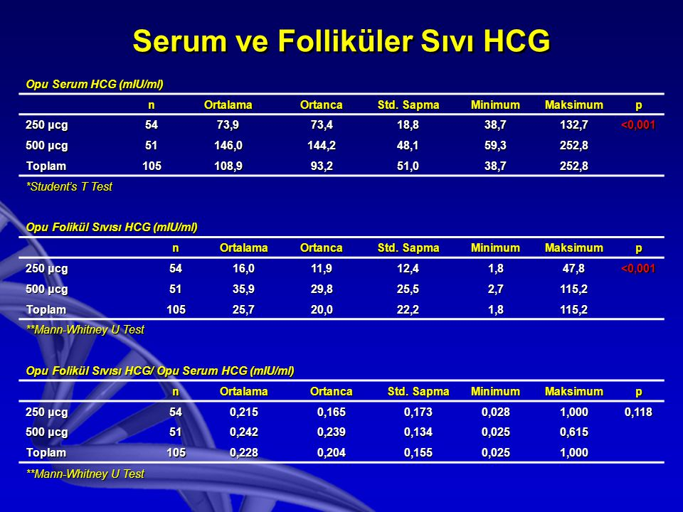 Serum ve Folliküler Sıvı HCG