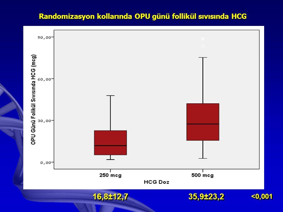 Randomizasyon kollarında OPU günü follikül sıvısında HCG