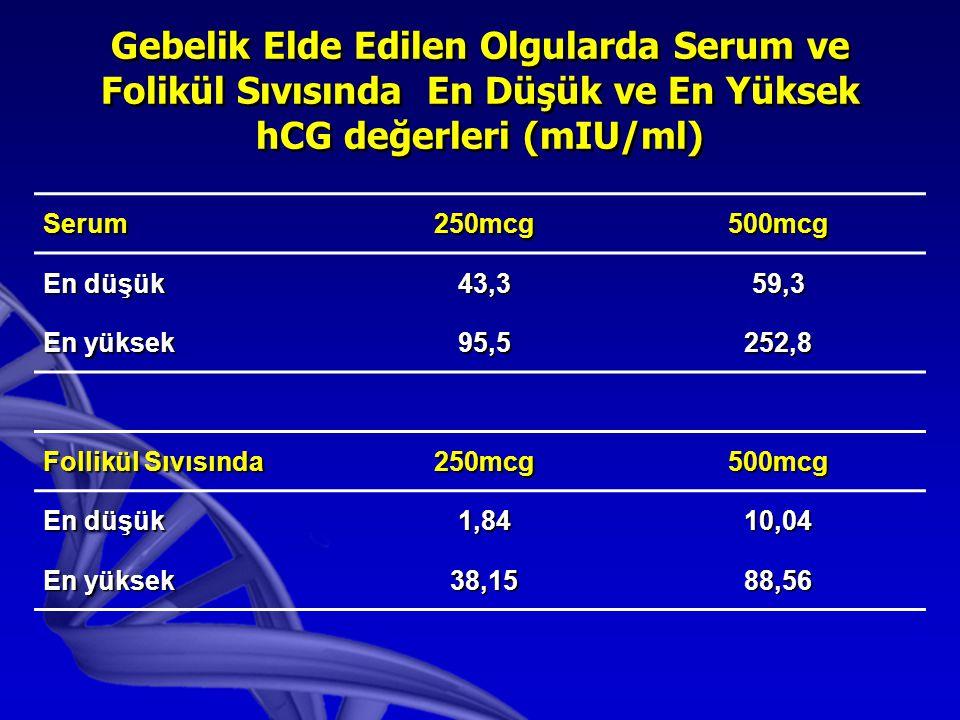Gebelik Elde Edilen Olgularda Serum ve Folikül Sıvısında En Düşük ve En Yüksek hCG değerleri (mIU/ml)