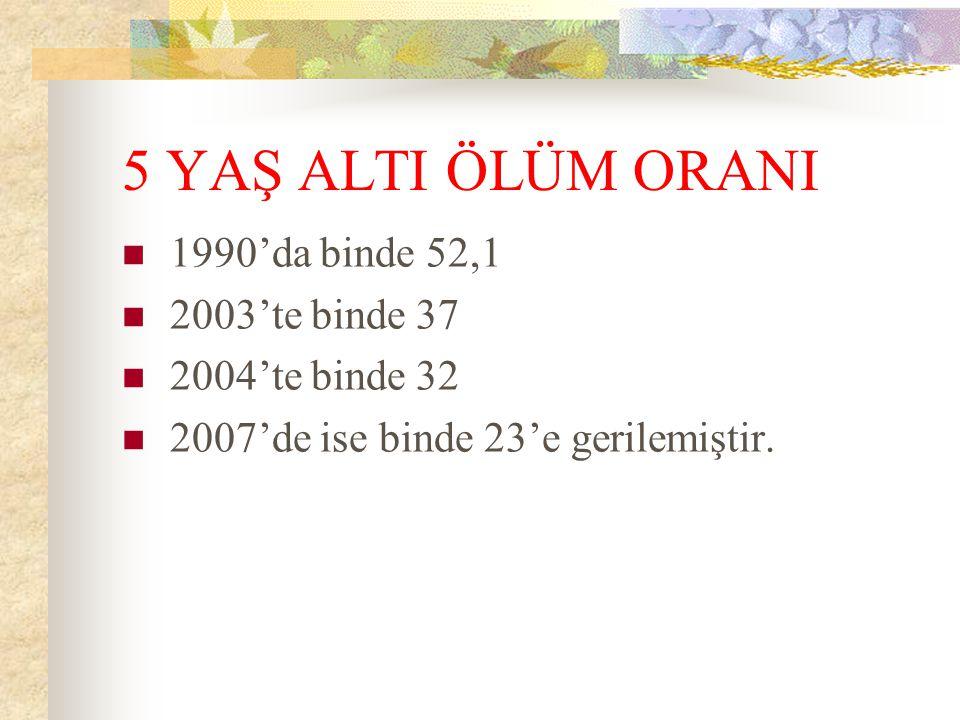 5 YAŞ ALTI ÖLÜM ORANI 1990'da binde 52,1 2003'te binde 37