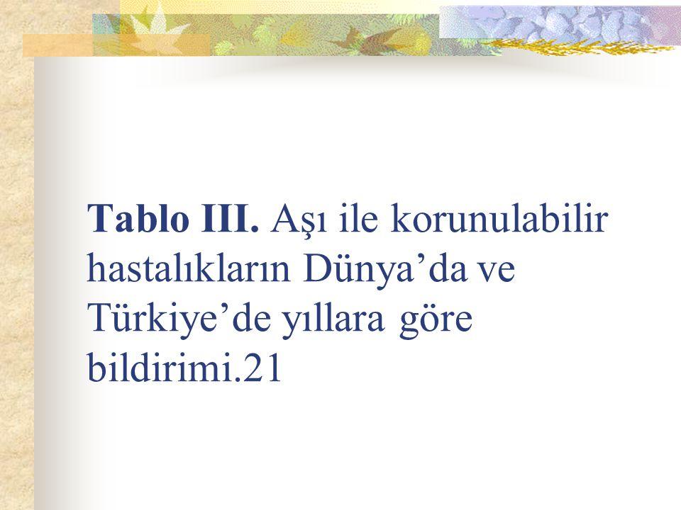 Tablo III. Aşı ile korunulabilir hastalıkların Dünya'da ve Türkiye'de yıllara göre bildirimi.21