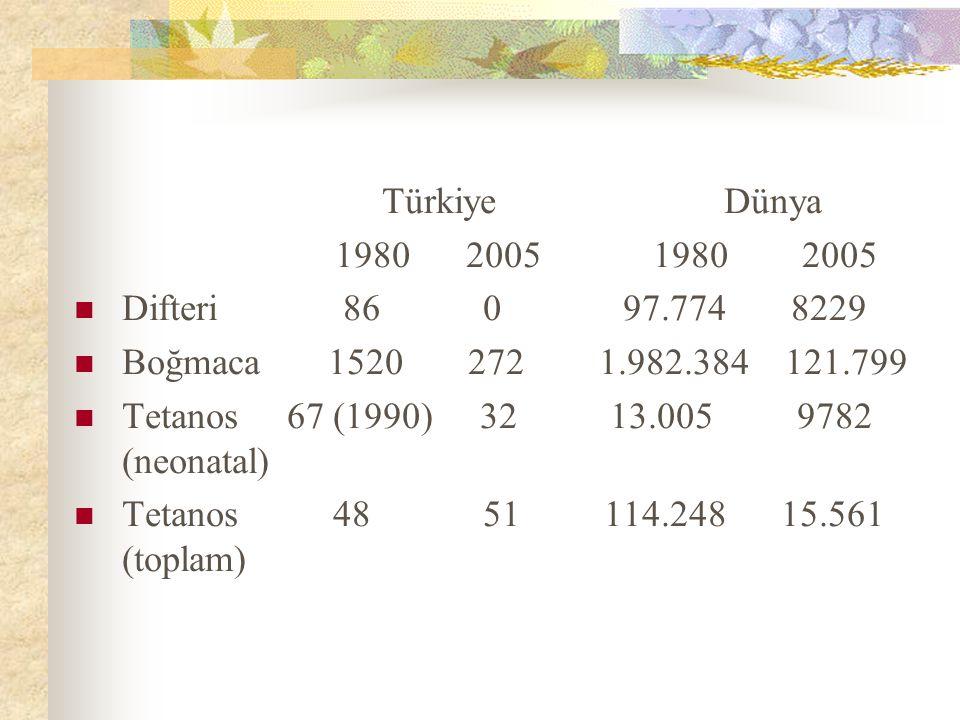 Türkiye Dünya 1980 2005 1980 2005. Difteri 86 0 97.774 8229.