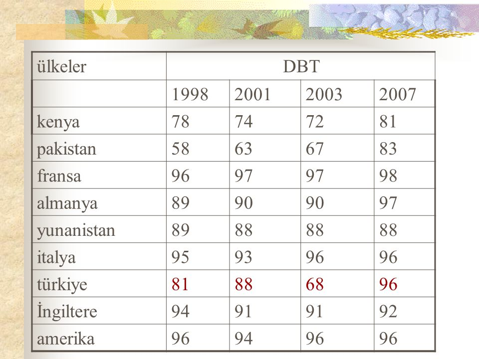 ülkeler DBT. 1998. 2001. 2003. 2007. kenya. 78. 74. 72. 81. pakistan. 58. 63. 67. 83.