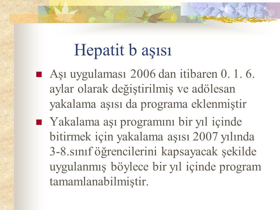 Hepatit b aşısı Aşı uygulaması 2006 dan itibaren 0. 1. 6. aylar olarak değiştirilmiş ve adölesan yakalama aşısı da programa eklenmiştir.