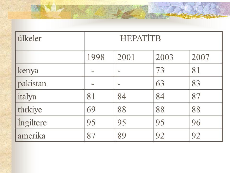 ülkeler HEPATİTB. 1998. 2001. 2003. 2007. kenya. - 73. 81. pakistan. 63. 83. italya. 84.