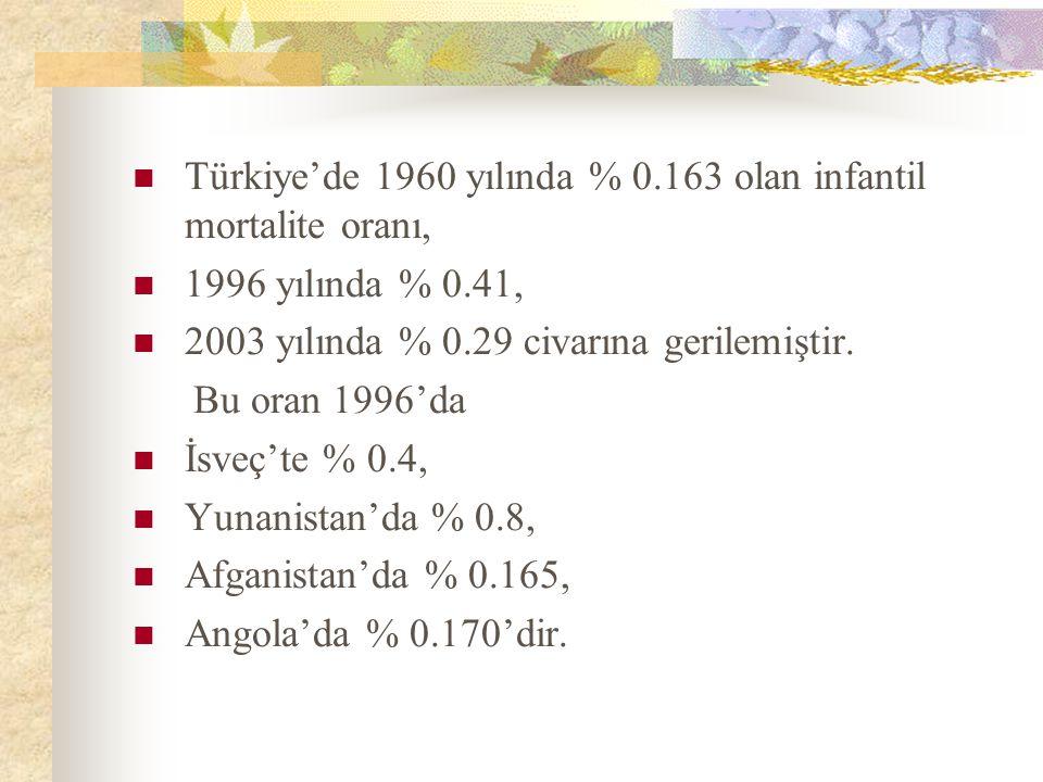 Türkiye'de 1960 yılında % 0.163 olan infantil mortalite oranı,