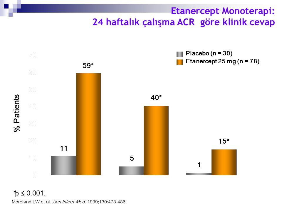 Etanercept Monoterapi: 24 haftalık çalışma ACR göre klinik cevap