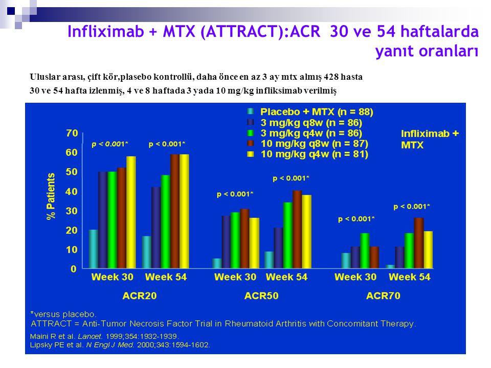 Infliximab + MTX (ATTRACT):ACR 30 ve 54 haftalarda yanıt oranları