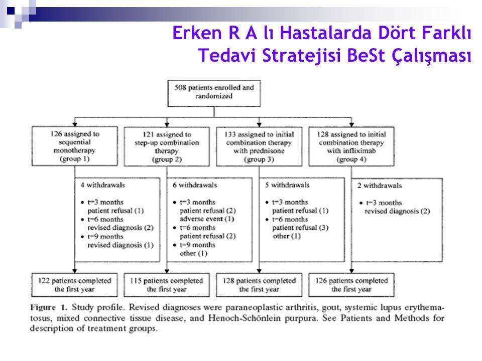 Erken R A lı Hastalarda Dört Farklı Tedavi Stratejisi BeSt Çalışması