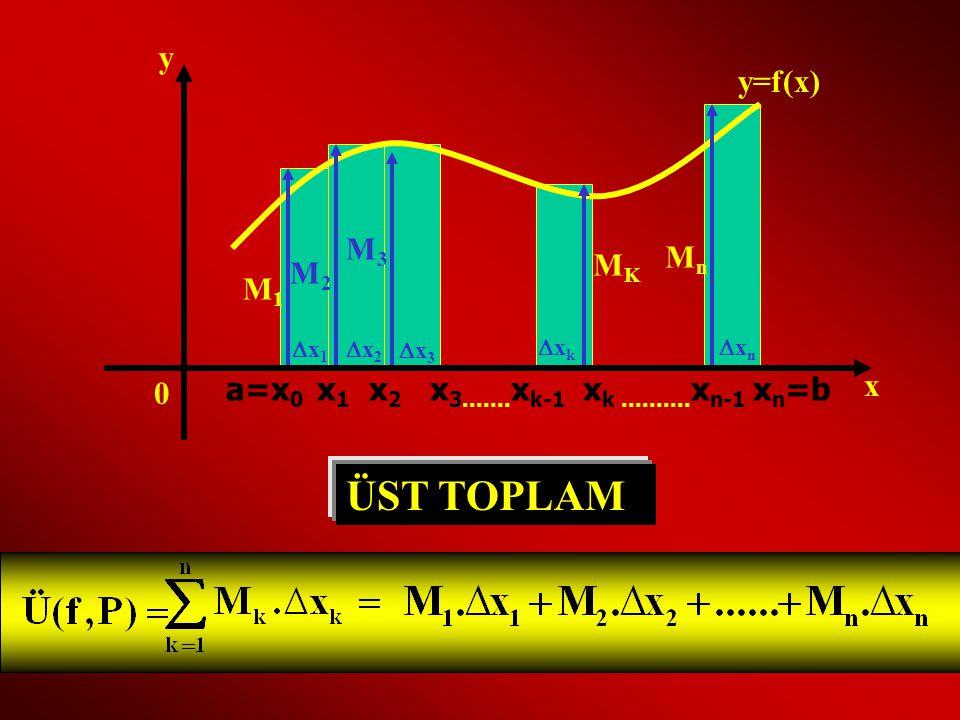 ÜST TOPLAM y y=f(x) M3 Mn MK M2 M1 x
